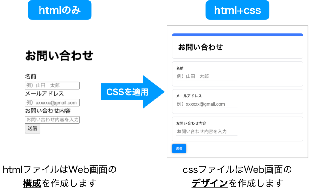 html>css